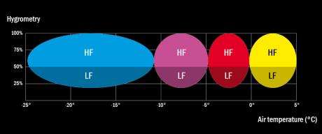 4S Premium HF 80g