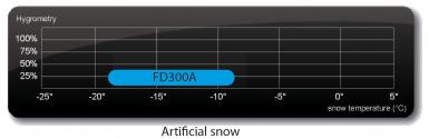 Pulveris FD300A